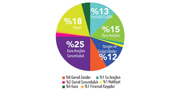 Türk sigorta sektörü 2019'da 69 milyar lira prim üretti